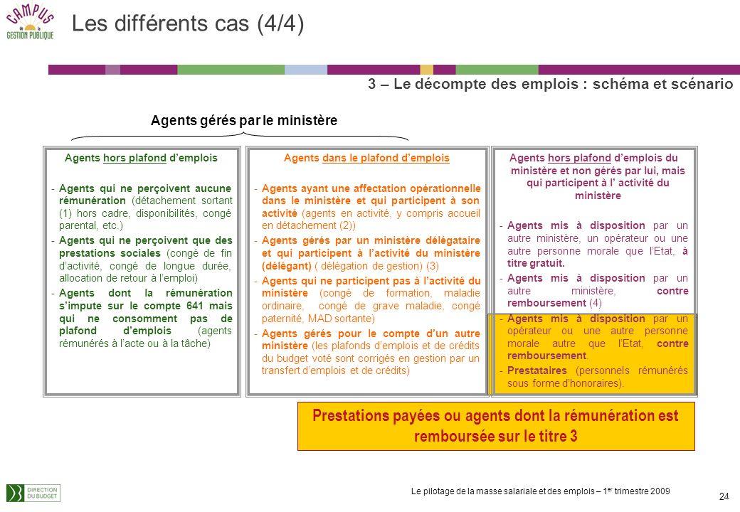 Les différents cas (4/4) 3 – Le décompte des emplois : schéma et scénario. Agents gérés par le ministère.