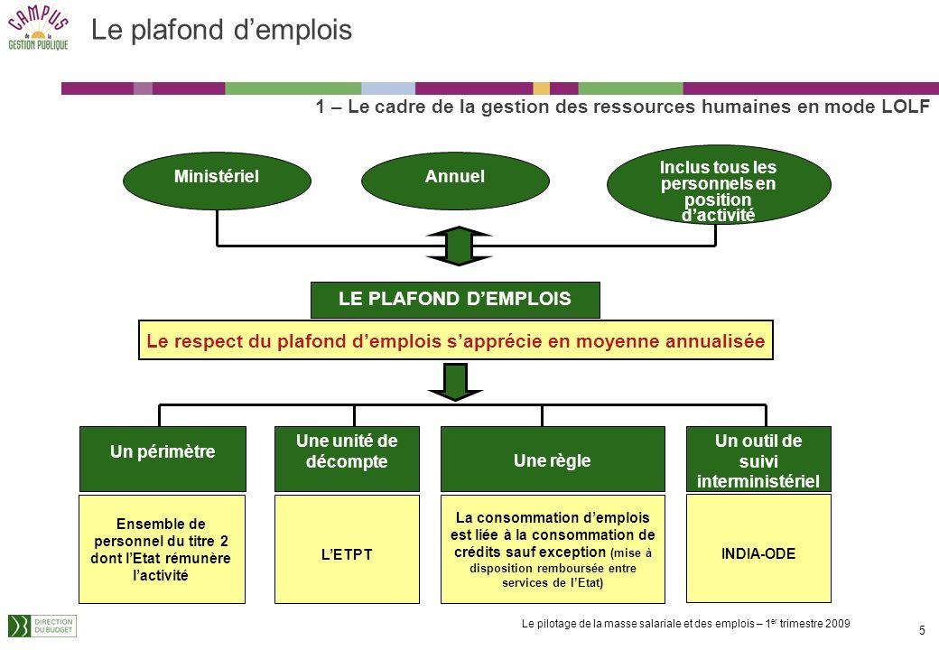 Le plafond d'emplois 1 – Le cadre de la gestion des ressources humaines en mode LOLF. Inclus tous les personnels en position d'activité.