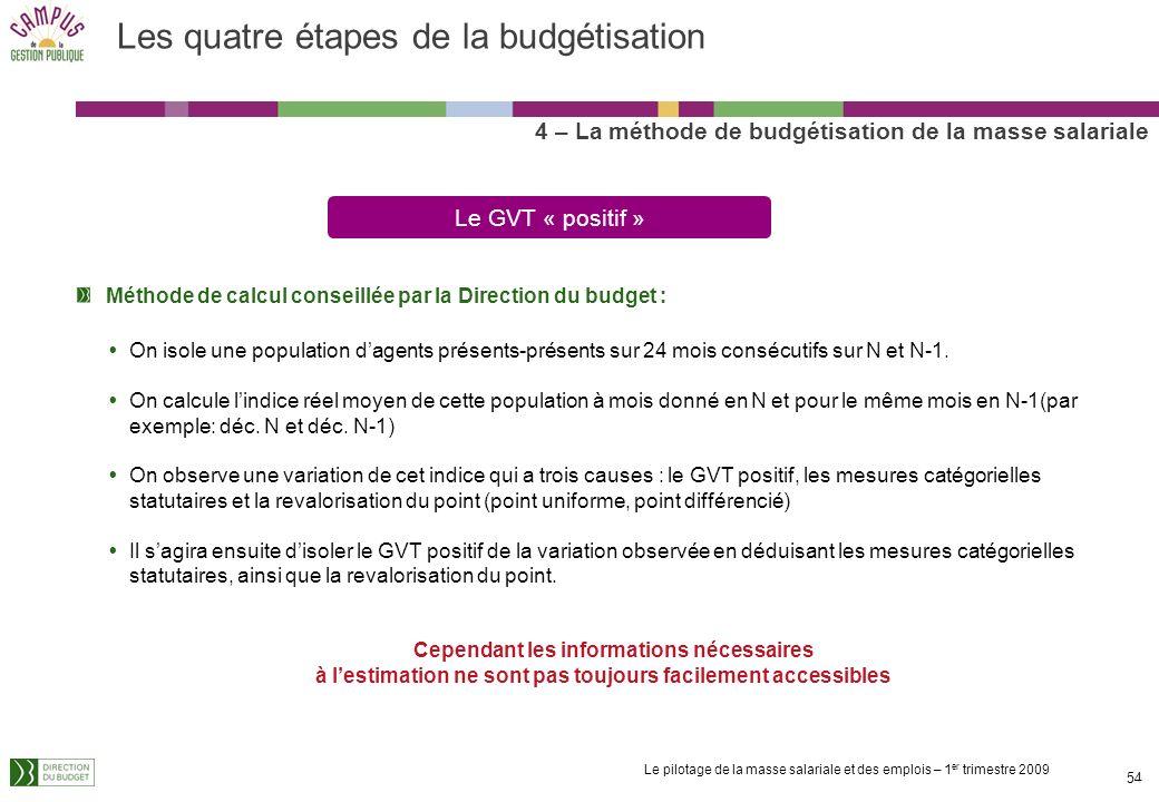Les quatre étapes de la budgétisation