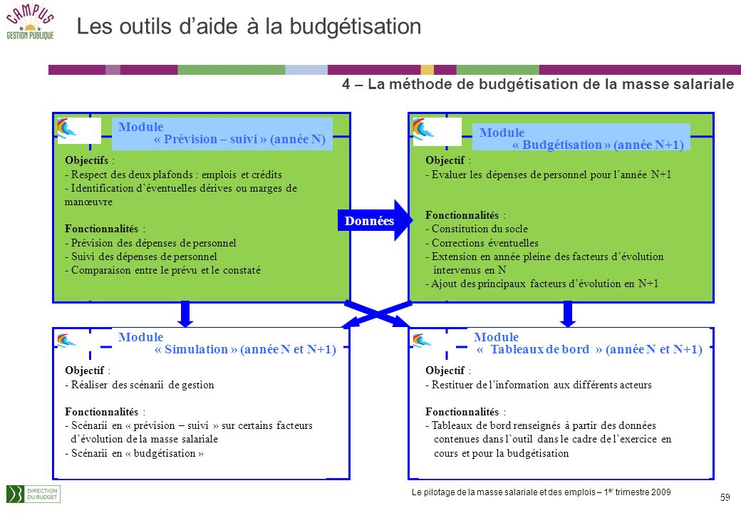 Les outils d'aide à la budgétisation