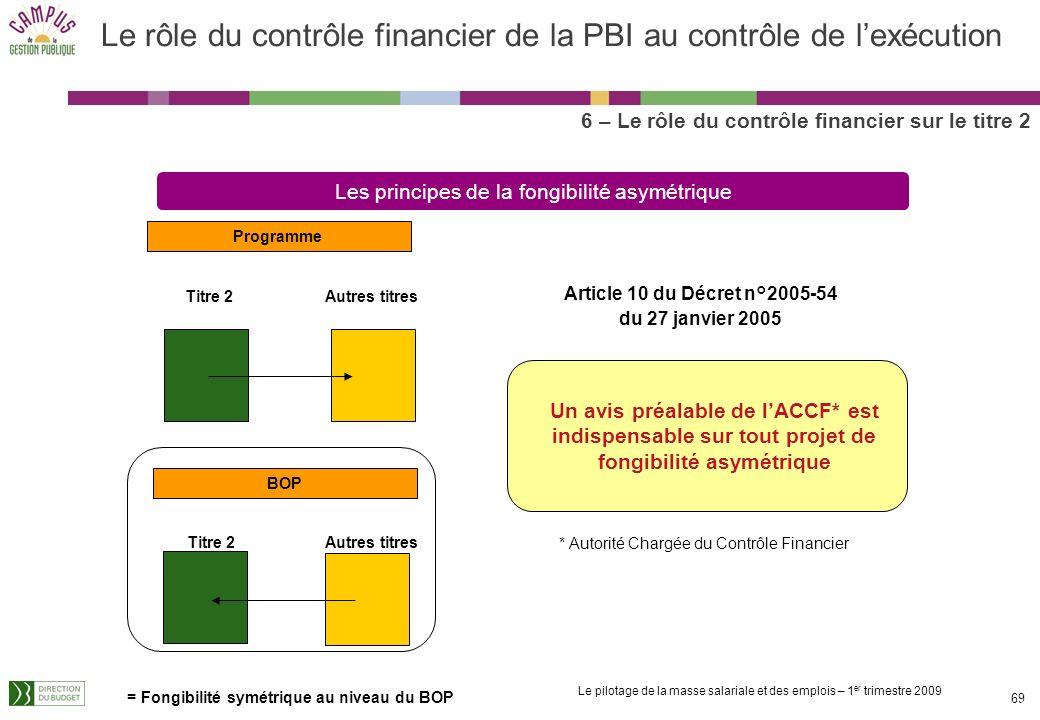 Le rôle du contrôle financier de la PBI au contrôle de l'exécution