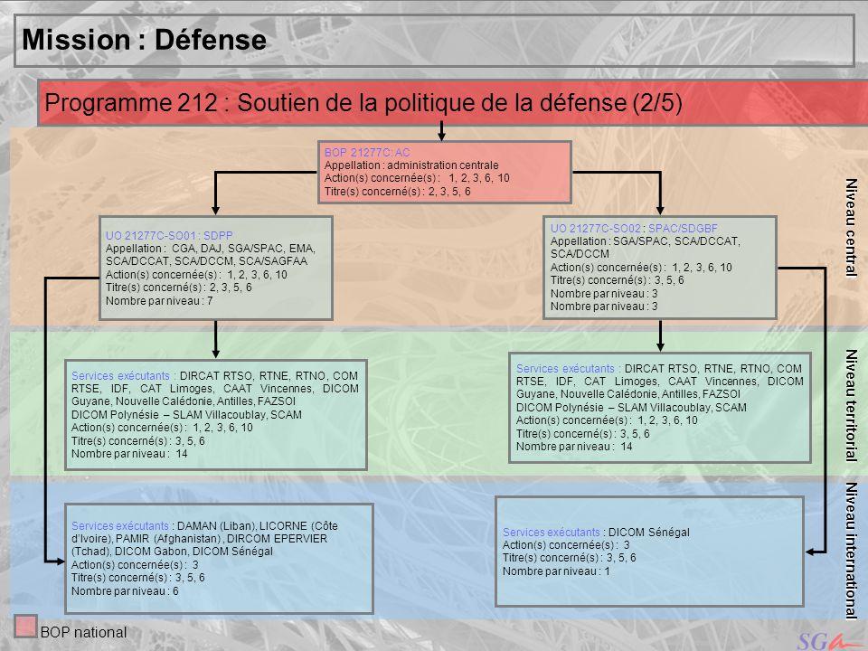 Niveau centralNiveau territorial. Mission : Défense. Programme 212 : Soutien de la politique de la défense (2/5)