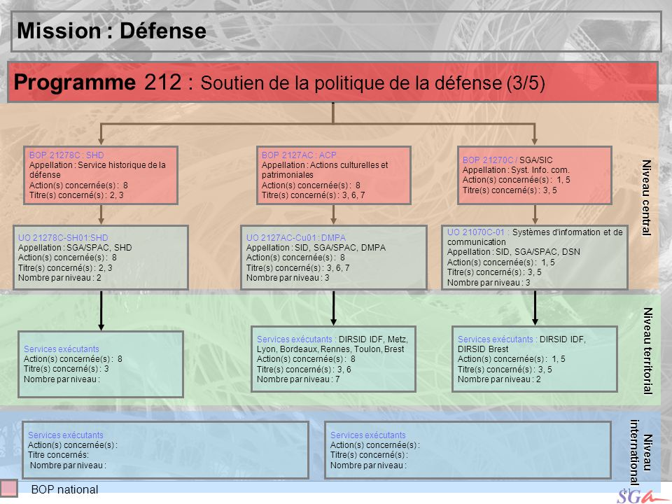 Programme 212 : Soutien de la politique de la défense (3/5)