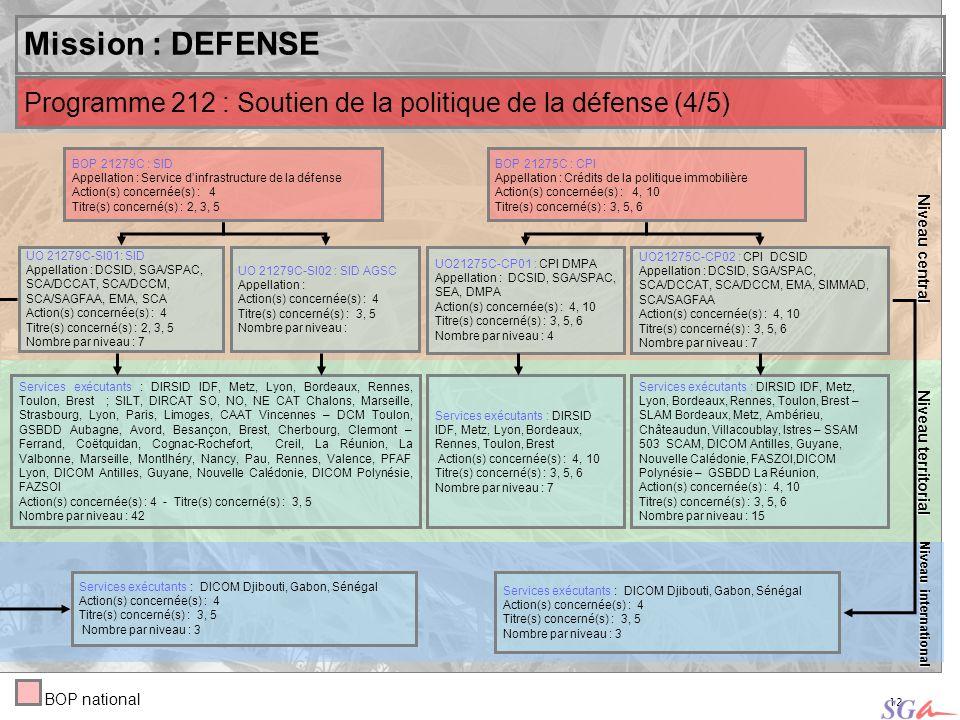 Niveau central Niveau territorial. Mission : DEFENSE. Programme 212 : Soutien de la politique de la défense (4/5)