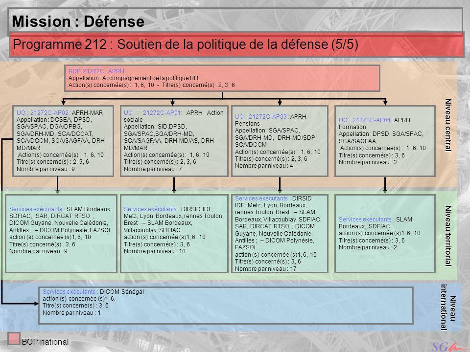 Niveau central Niveau territorial. Mission : Défense. Programme 212 : Soutien de la politique de la défense (5/5)