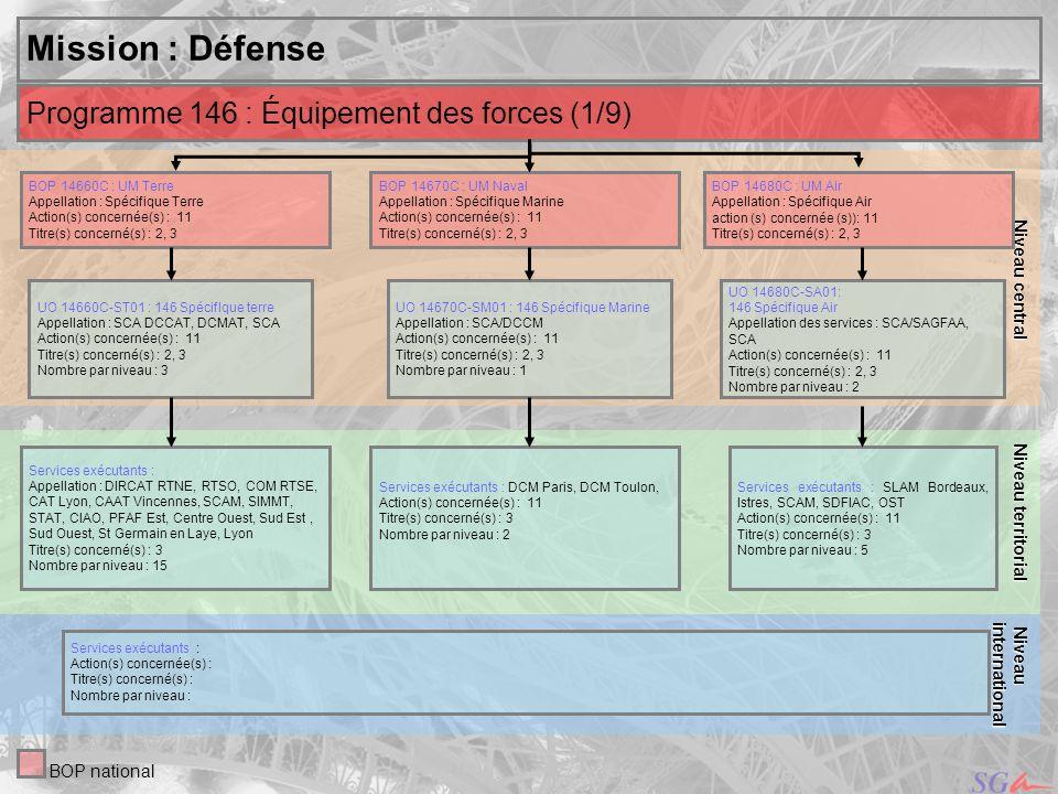 Mission : Défense Programme 146 : Équipement des forces (1/9)