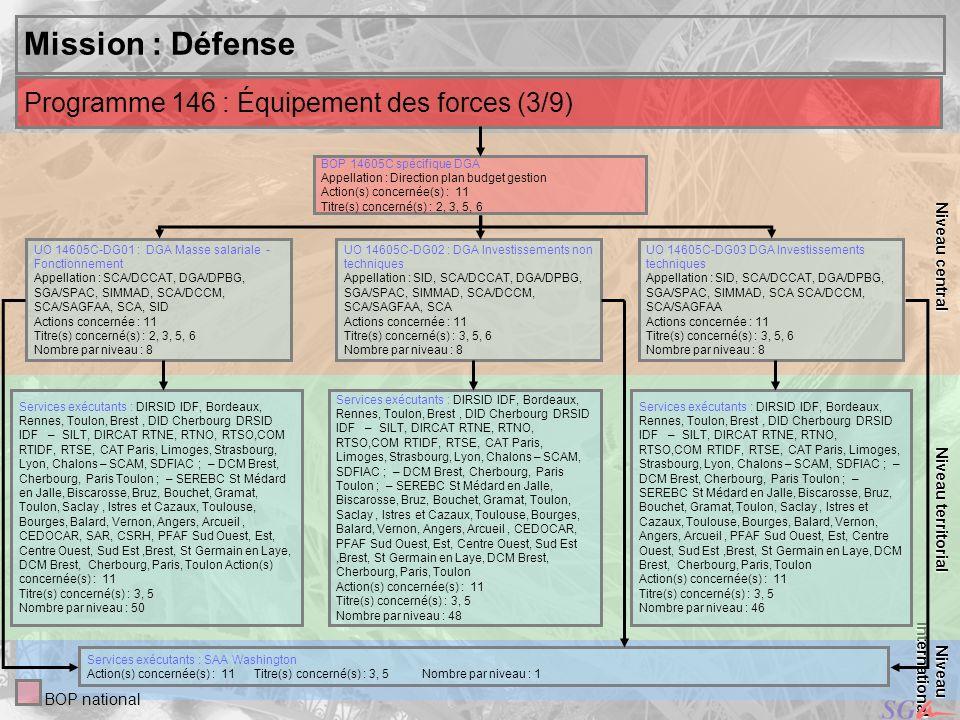 Mission : Défense Programme 146 : Équipement des forces (3/9)