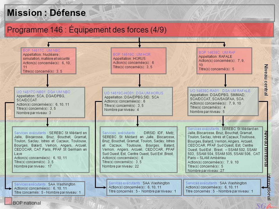 Mission : Défense Programme 146 : Équipement des forces (4/9)