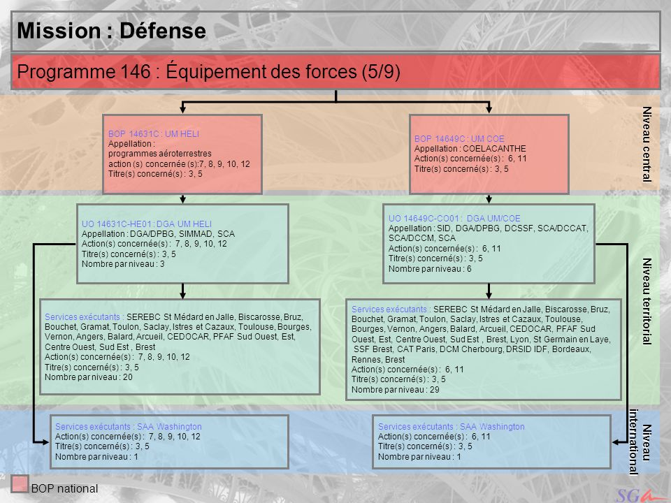 Mission : Défense Programme 146 : Équipement des forces (5/9)
