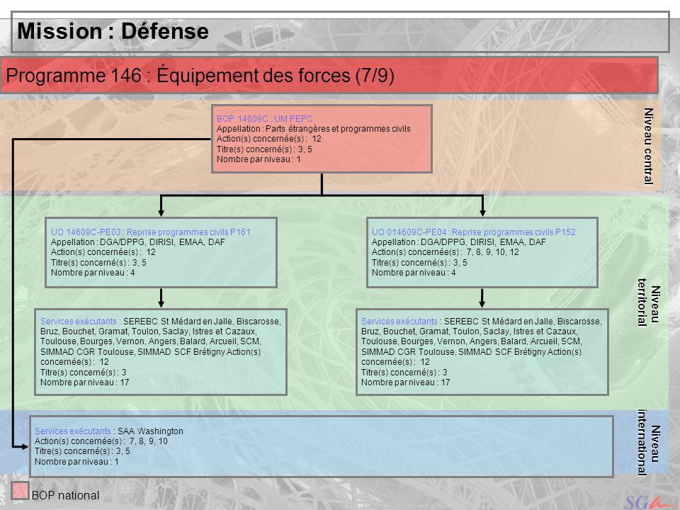 Mission : Défense Programme 146 : Équipement des forces (7/9)