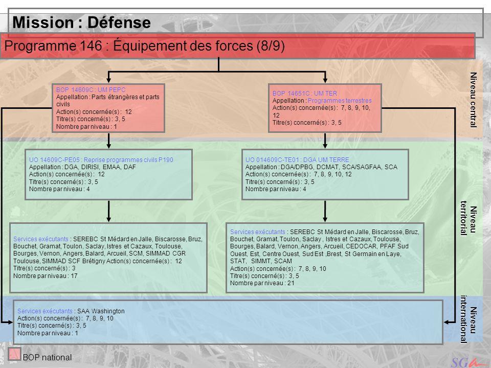 Mission : Défense Programme 146 : Équipement des forces (8/9)