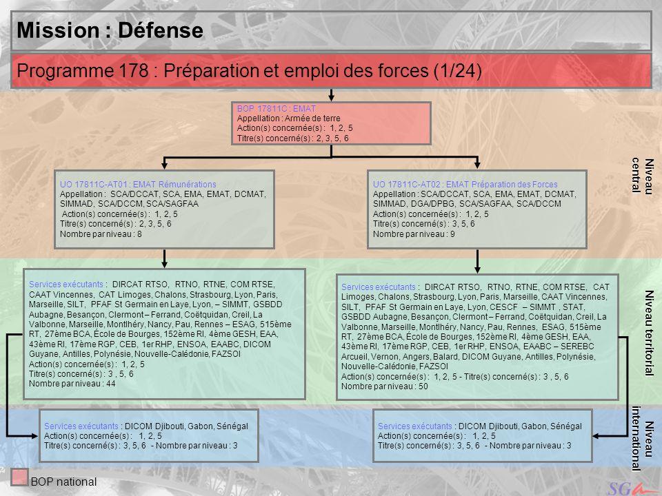 central Niveau. Niveau territorial. Mission : Défense. Programme 178 : Préparation et emploi des forces (1/24)