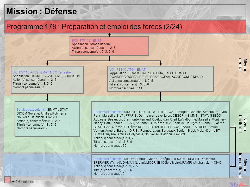 central Niveau. territorial. Niveau. Mission : Défense. Programme 178 : Préparation et emploi des forces (2/24)