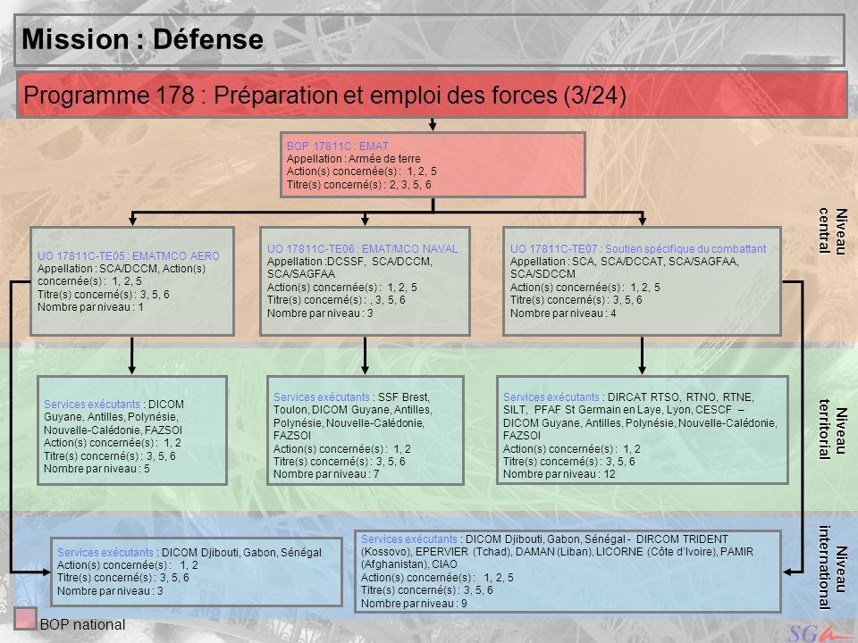 central Niveau. territorial. Niveau. Mission : Défense. Programme 178 : Préparation et emploi des forces (3/24)