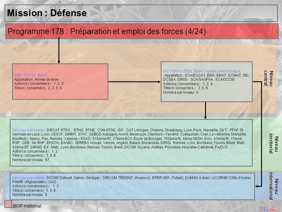 central Niveau. territorial. Niveau. Mission : Défense. Programme 178 : Préparation et emploi des forces (4/24)