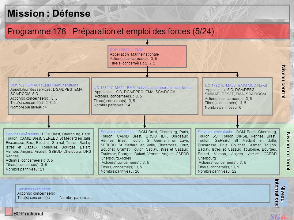 Niveau centralMission : Défense. Niveau territorial. Programme 178 : Préparation et emploi des forces (5/24)