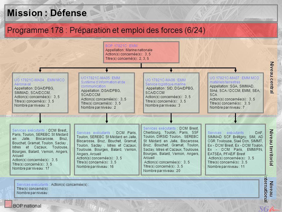 Niveau centralMission : Défense. Niveau territorial. Programme 178 : Préparation et emploi des forces (6/24)