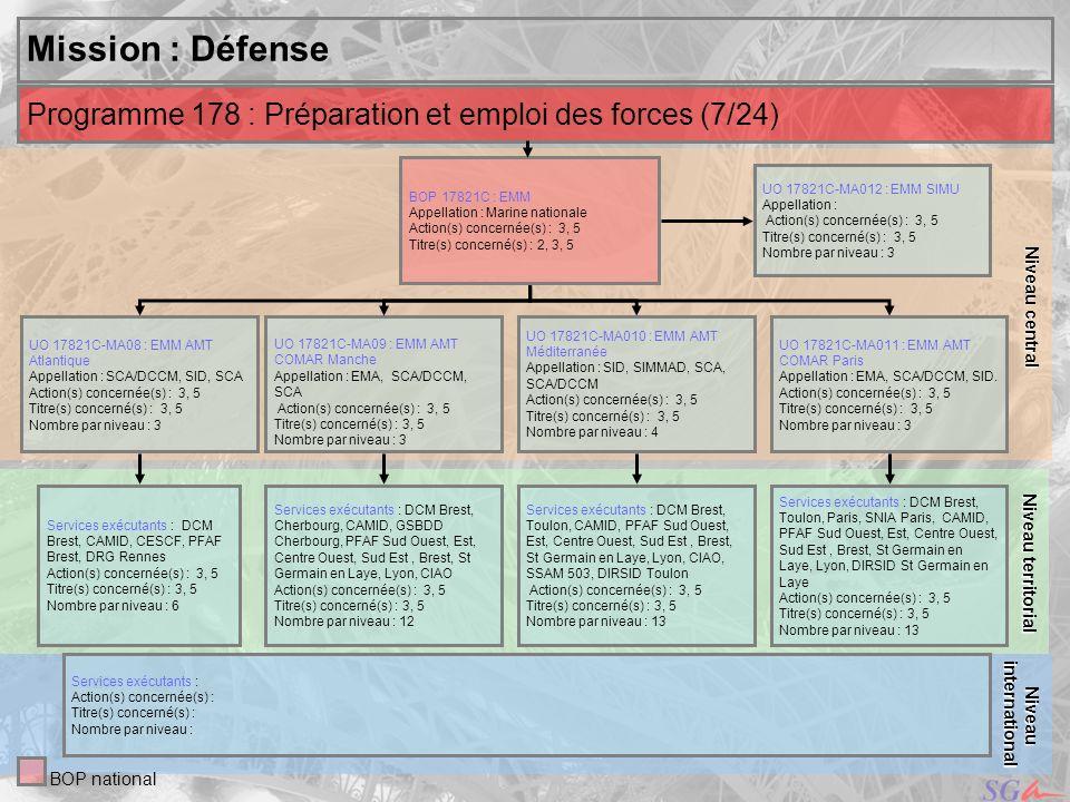 Niveau centralMission : Défense. Niveau territorial. Programme 178 : Préparation et emploi des forces (7/24)
