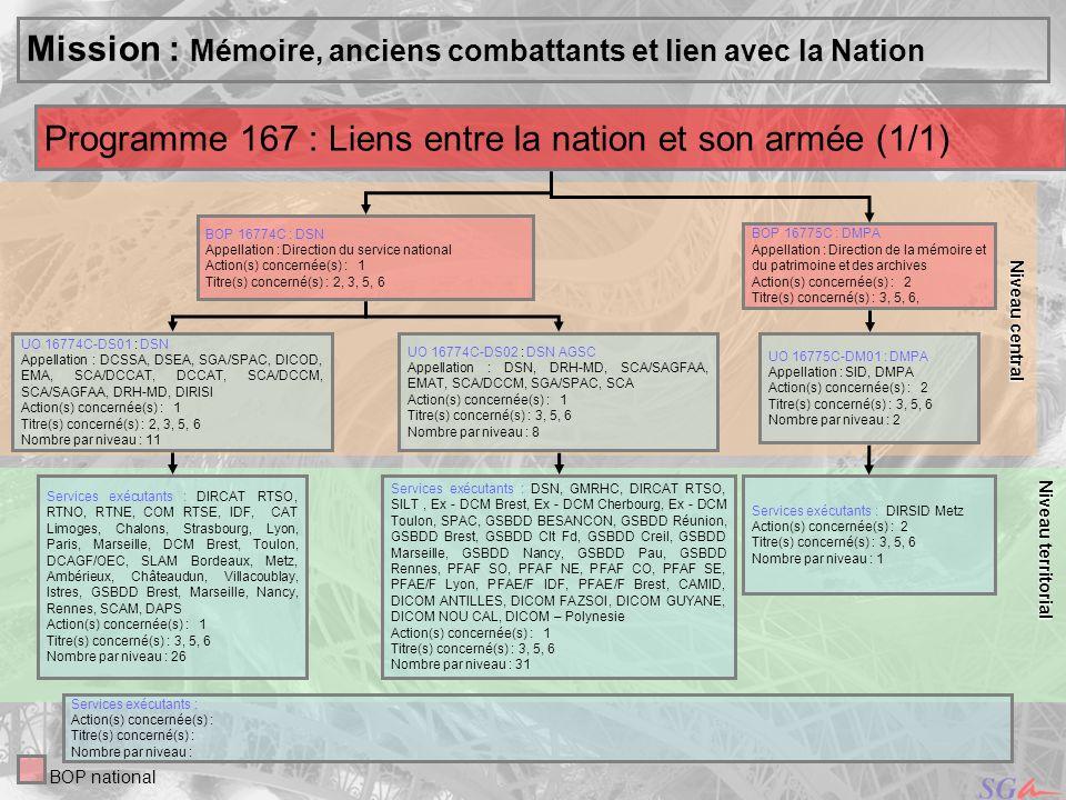 Mission : Mémoire, anciens combattants et lien avec la Nation