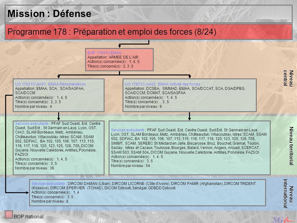 central Niveau. Niveau territorial. Mission : Défense. Programme 178 : Préparation et emploi des forces (8/24)