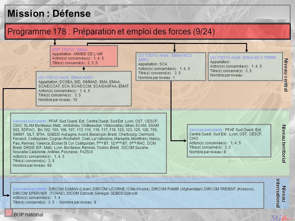 Niveau central Niveau territorial. Mission : Défense. Programme 178 : Préparation et emploi des forces (9/24)