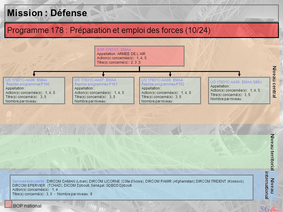 Niveau central Mission : Défense. Niveau territorial. Programme 178 : Préparation et emploi des forces (10/24)
