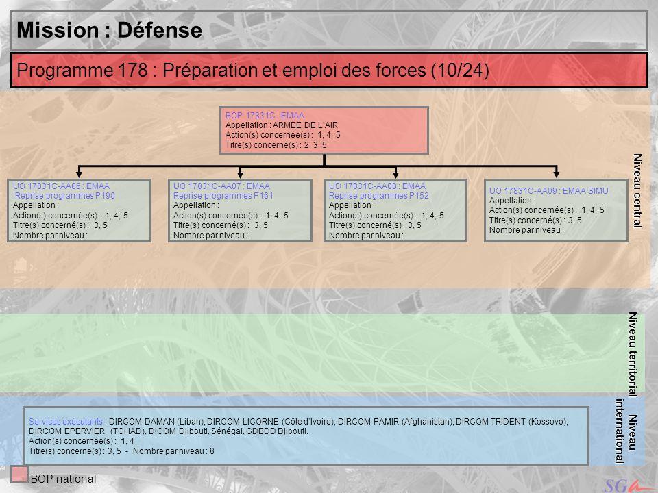 Niveau centralMission : Défense. Niveau territorial. Programme 178 : Préparation et emploi des forces (10/24)