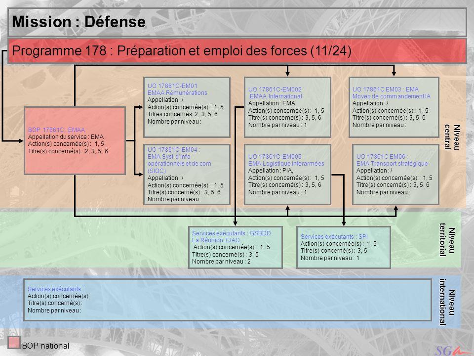 central Niveau. Mission : Défense. territorial. Niveau. Programme 178 : Préparation et emploi des forces (11/24)