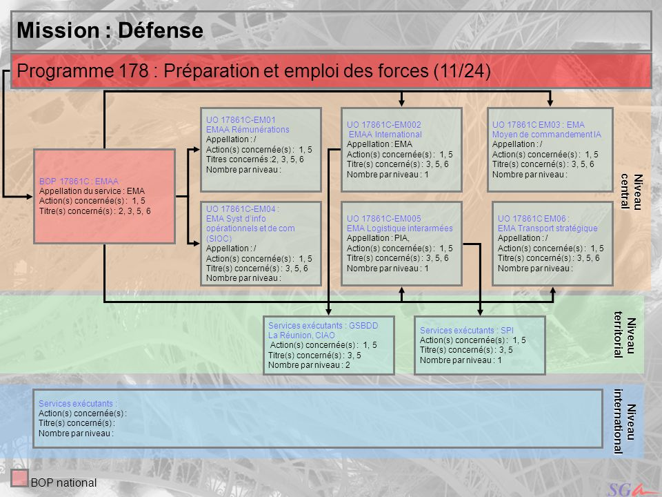 centralNiveau. Mission : Défense. territorial. Niveau. Programme 178 : Préparation et emploi des forces (11/24)