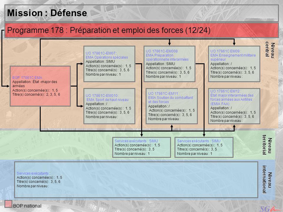 Niveau central. Mission : Défense. territorial. Niveau. Programme 178 : Préparation et emploi des forces (12/24)