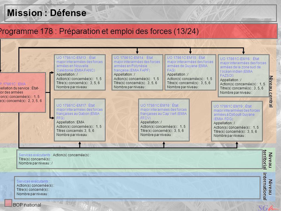 Niveau centralMission : Défense. Programme 178 : Préparation et emploi des forces (13/24) territorial.