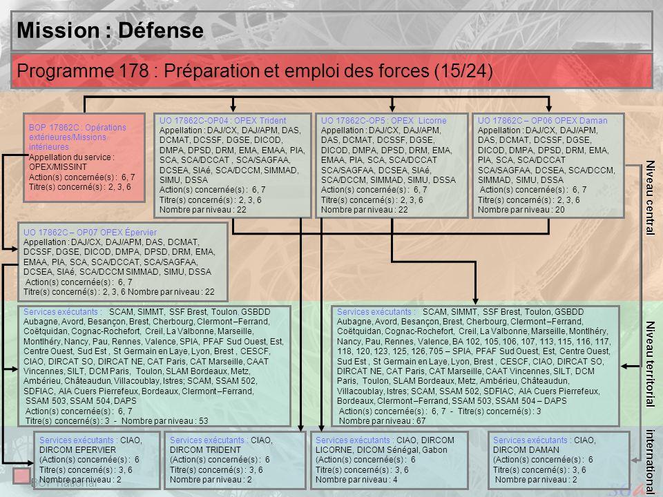 Niveau centralMission : Défense. Niveau territorial. Programme 178 : Préparation et emploi des forces (15/24)