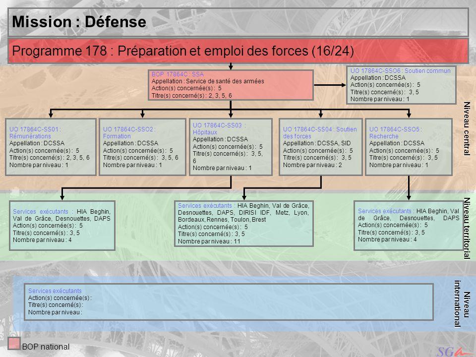 Niveau central Niveau territorial. Mission : Défense. Programme 178 : Préparation et emploi des forces (16/24)