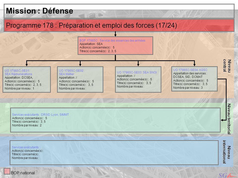 central Niveau. Niveau territorial. Mission : Défense. Programme 178 : Préparation et emploi des forces (17/24)