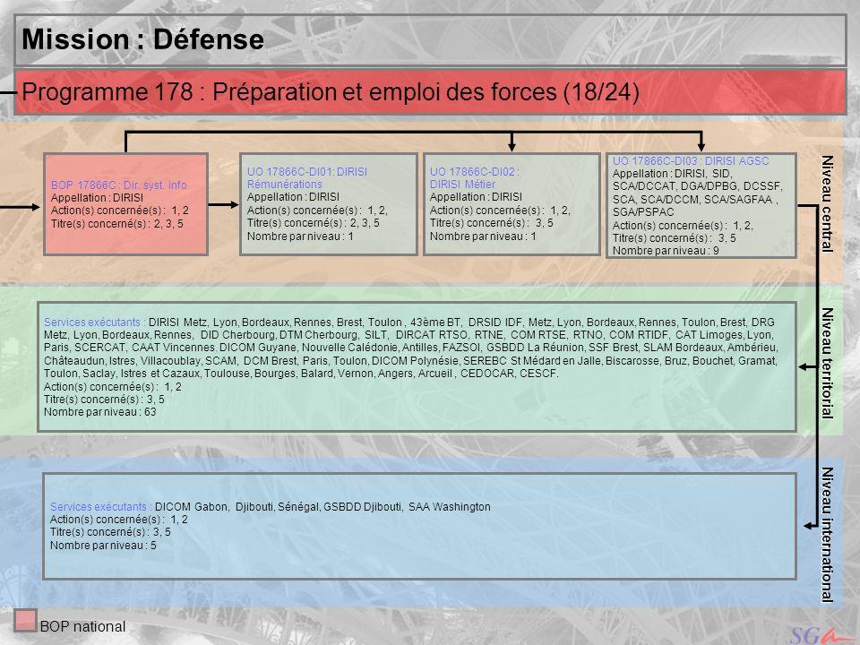 Niveau central Niveau territorial. Mission : Défense. Programme 178 : Préparation et emploi des forces (18/24)
