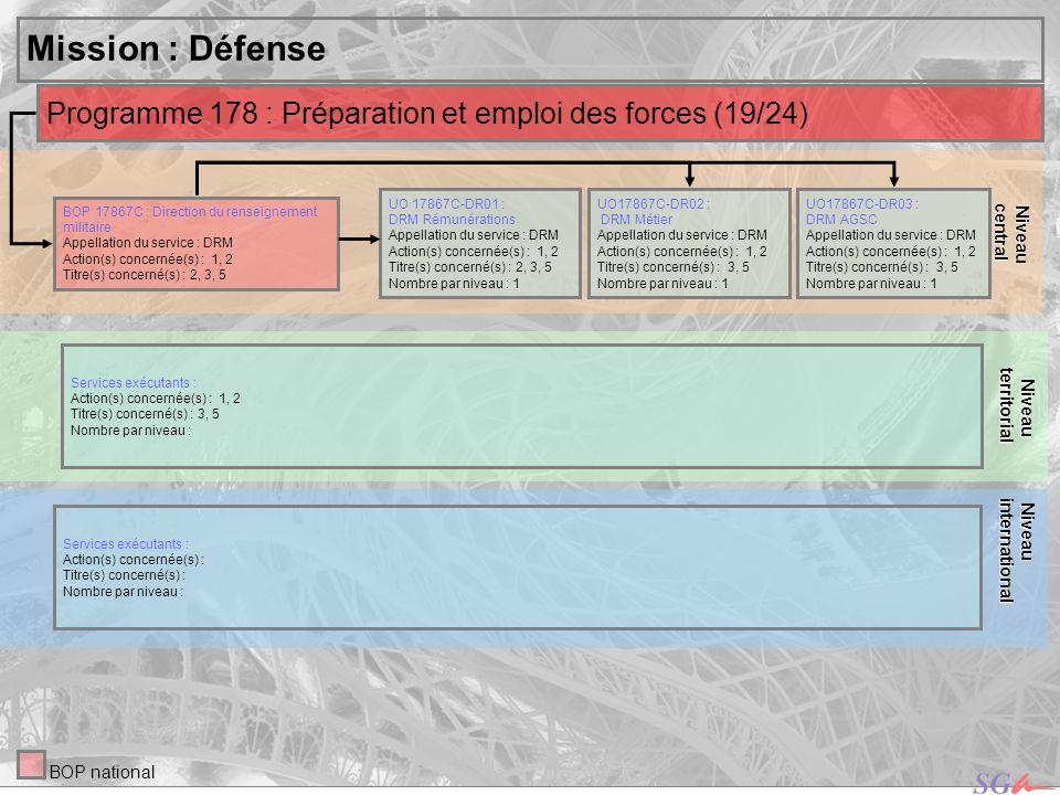 central Niveau. territorial. Niveau. Mission : Défense. Niveau. international. Programme 178 : Préparation et emploi des forces (19/24)
