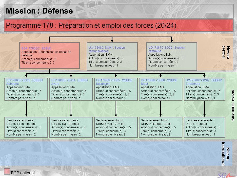 centralNiveau. NIVEAU TERRITORIAL. Mission : Défense. Programme 178 : Préparation et emploi des forces (20/24)