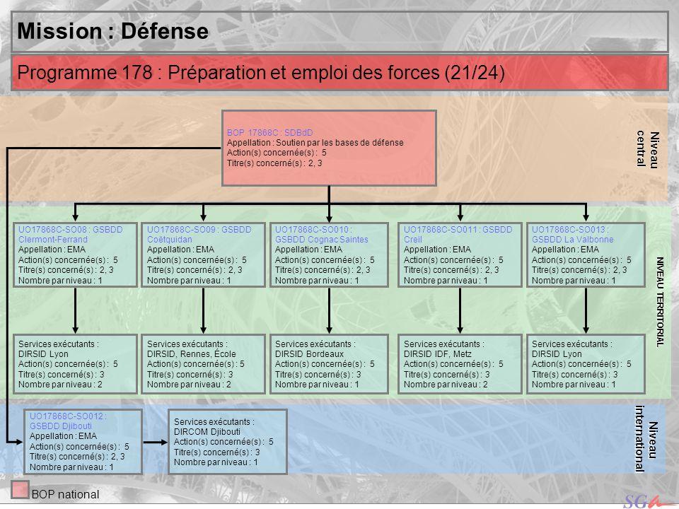 central Niveau. NIVEAU TERRITORIAL. Mission : Défense. Programme 178 : Préparation et emploi des forces (21/24)