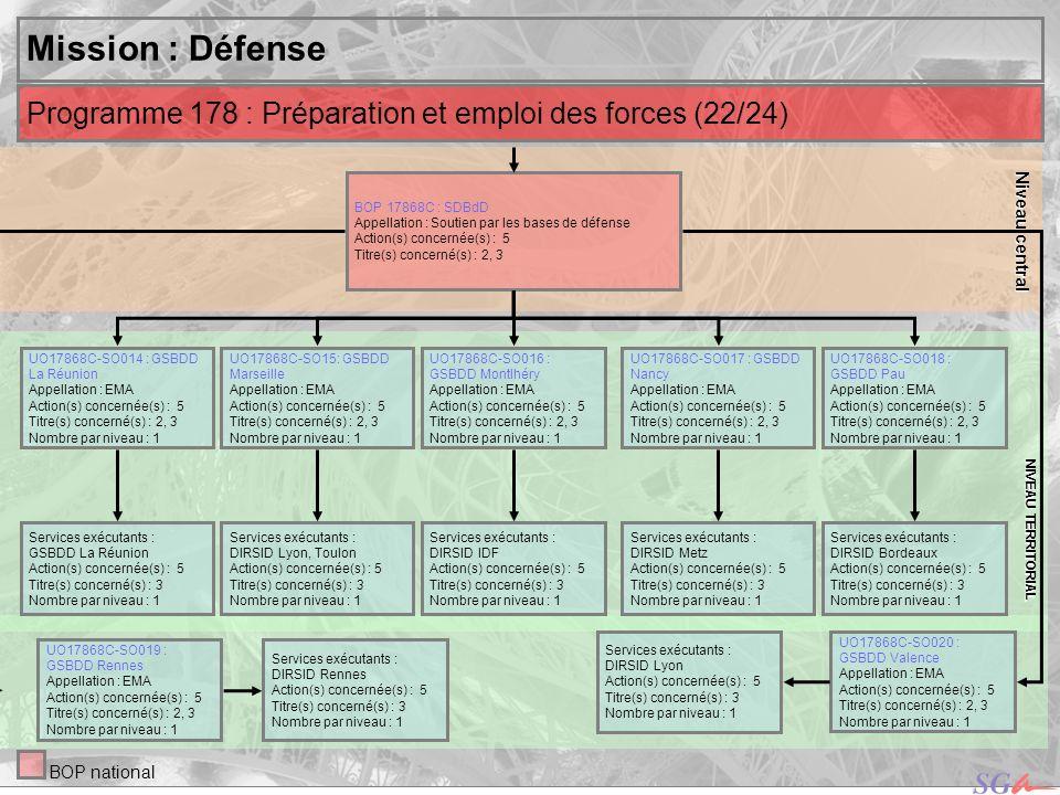 Niveau central NIVEAU TERRITORIAL. Mission : Défense. Programme 178 : Préparation et emploi des forces (22/24)