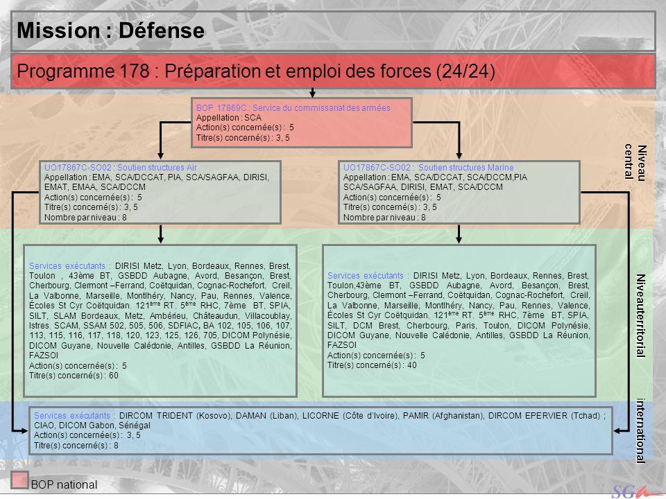 central Niveau. Niveauterritorial. Mission : Défense. Programme 178 : Préparation et emploi des forces (24/24)
