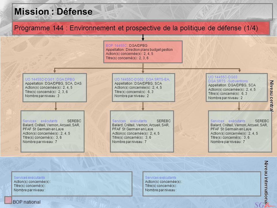 ,,ouakchot Niveau central. Mission : Défense. Programme 144 : Environnement et prospective de la politique de défense (1/4)