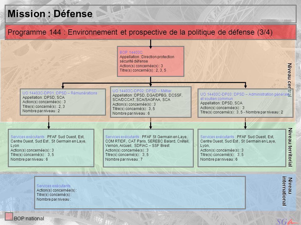 Niveau central Niveau territorial. Mission : Défense. Programme 144 : Environnement et prospective de la politique de défense (3/4)
