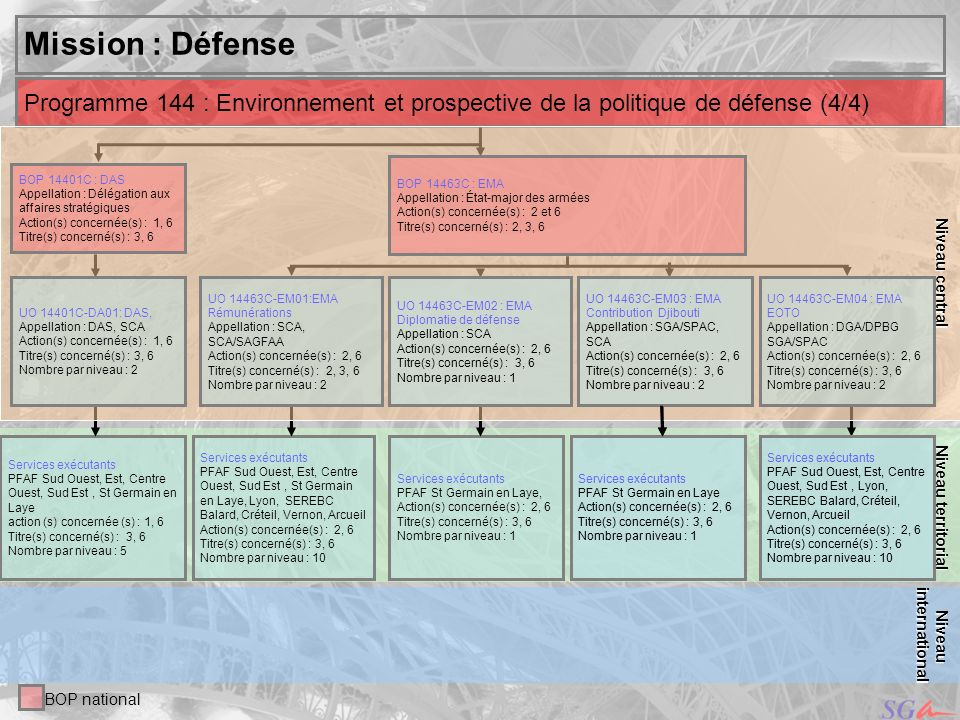 Niveau central Mission : Défense. Niveau territorial. Programme 144 : Environnement et prospective de la politique de défense (4/4)