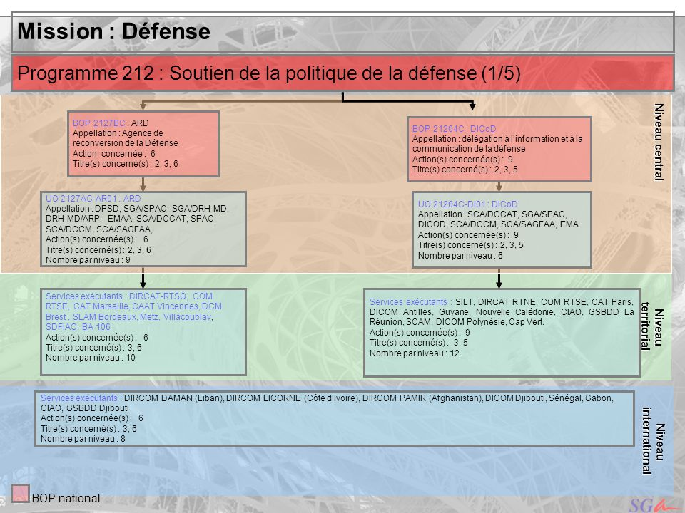 Niveau central territorial. Niveau. Mission : Défense. Programme 212 : Soutien de la politique de la défense (1/5)