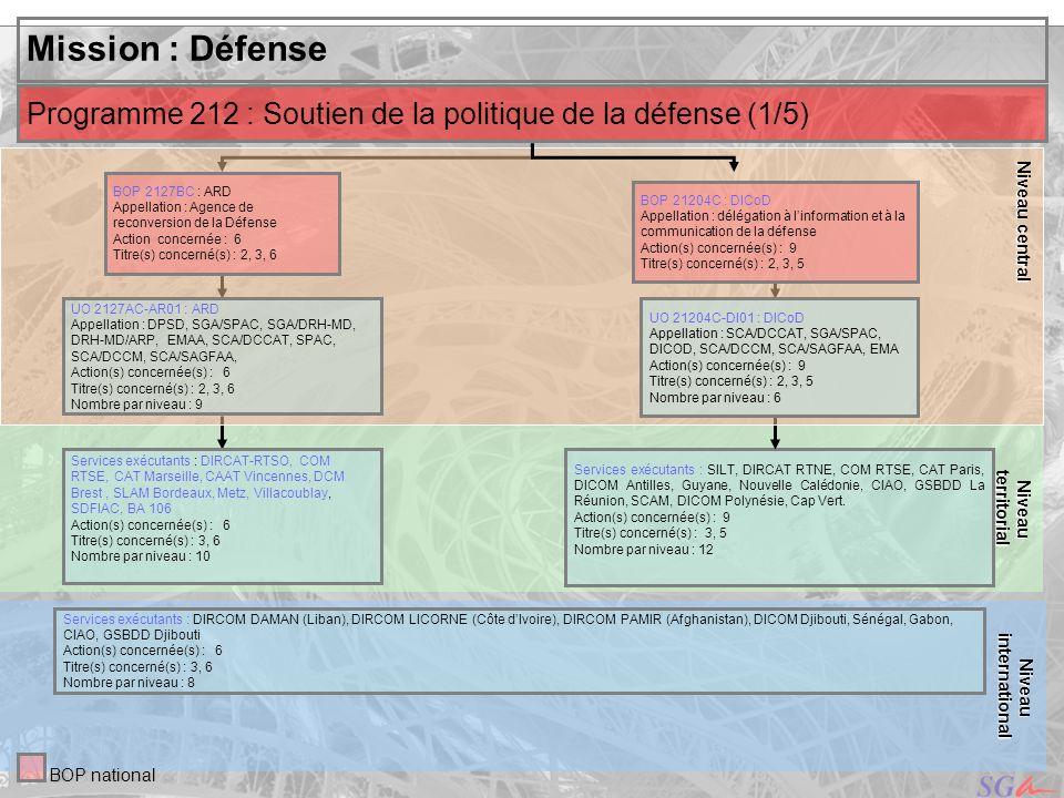 Niveau centralterritorial. Niveau. Mission : Défense. Programme 212 : Soutien de la politique de la défense (1/5)