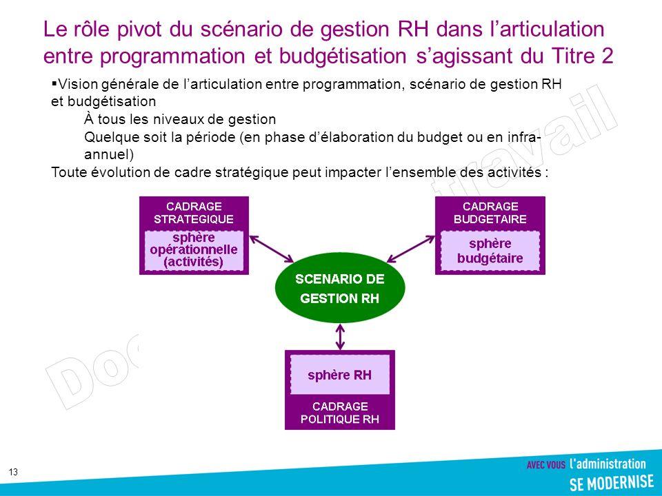 Le rôle pivot du scénario de gestion RH dans l'articulation entre programmation et budgétisation s'agissant du Titre 2