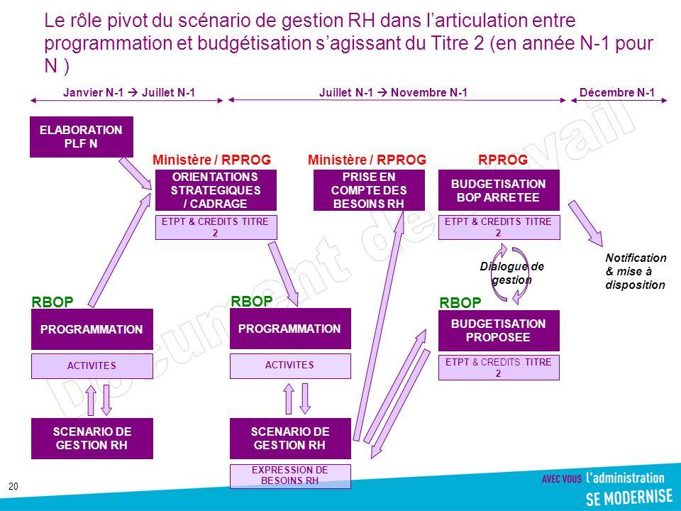 Le rôle pivot du scénario de gestion RH dans l'articulation entre programmation et budgétisation s'agissant du Titre 2 (en année N-1 pour N )