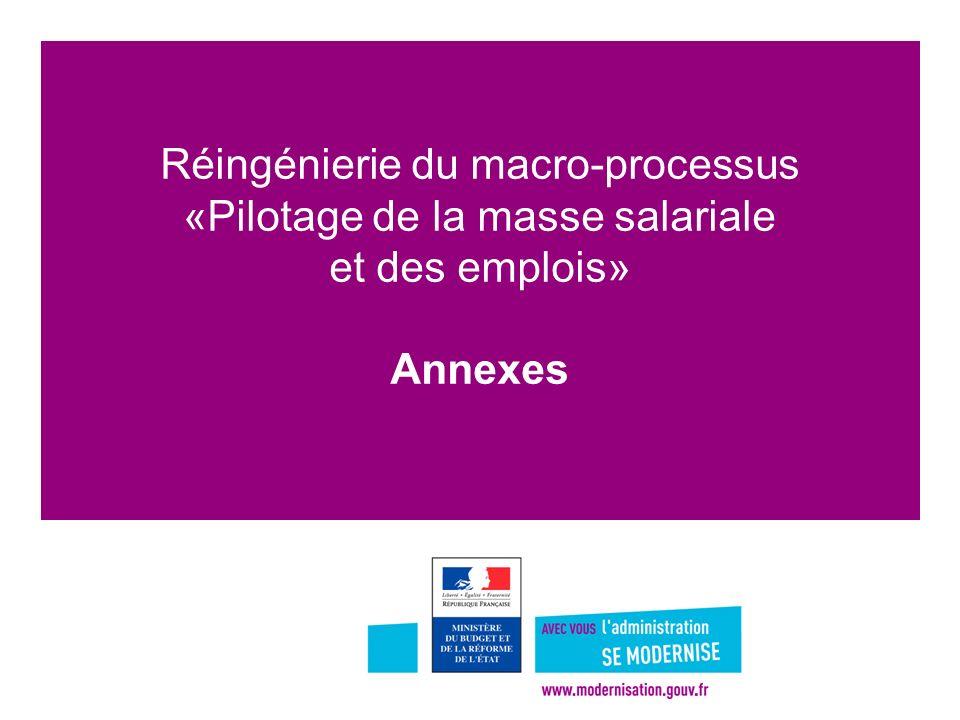 Réingénierie du macro-processus «Pilotage de la masse salariale et des emplois» Annexes