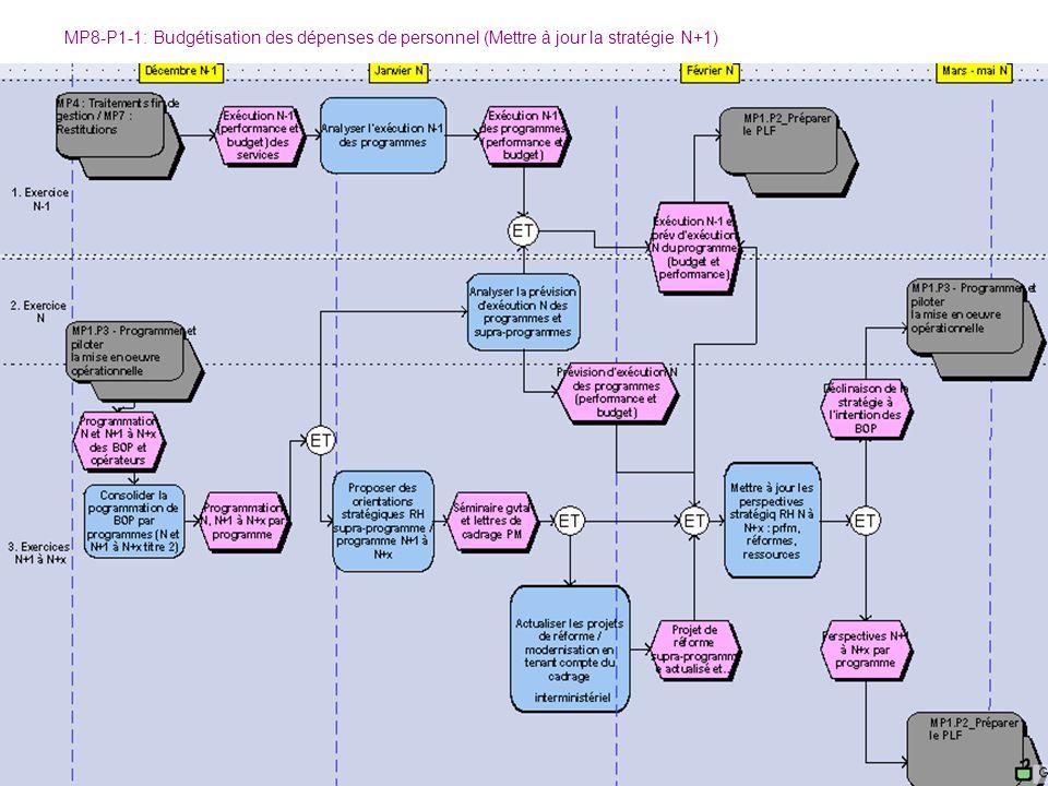 MP8-P1-1: Budgétisation des dépenses de personnel (Mettre à jour la stratégie N+1)