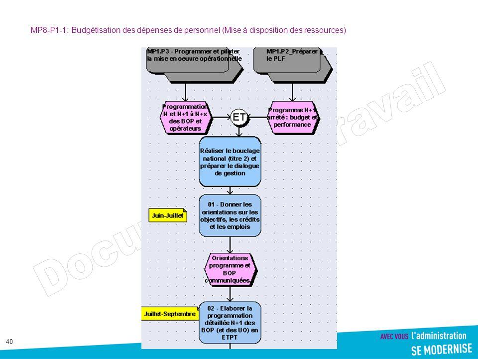 MP8-P1-1: Budgétisation des dépenses de personnel (Mise à disposition des ressources)